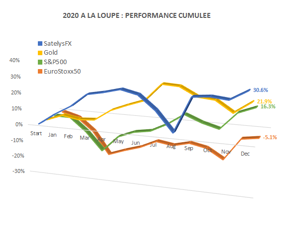 Performance cumulée